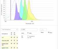 Fluorophore selection and panel building – Spectra Viewer
